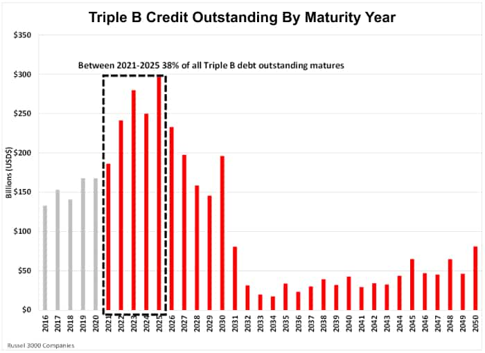 Triple B Credit Outstanding By Maturity Year