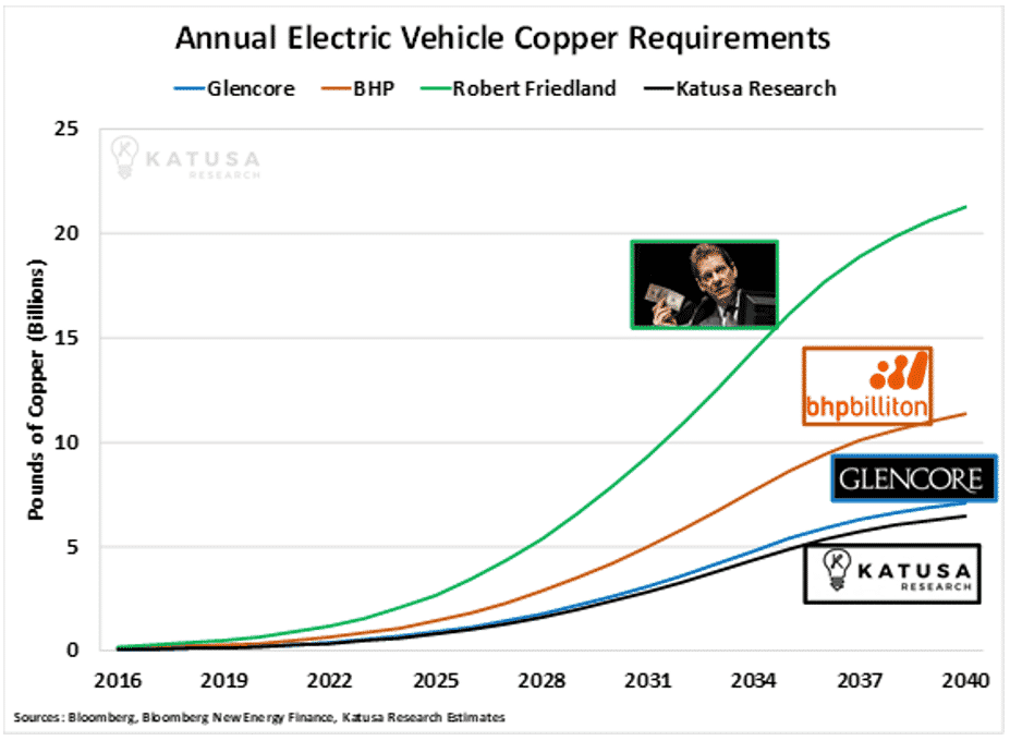 Annual Electric vehicle copper requirements