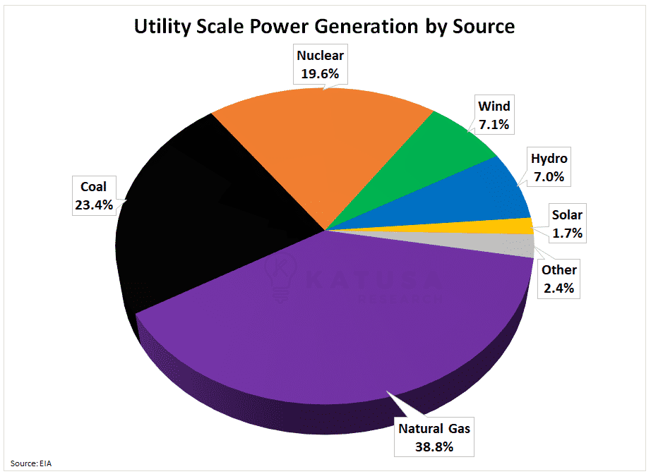 Utility Scale Power Generation by Source