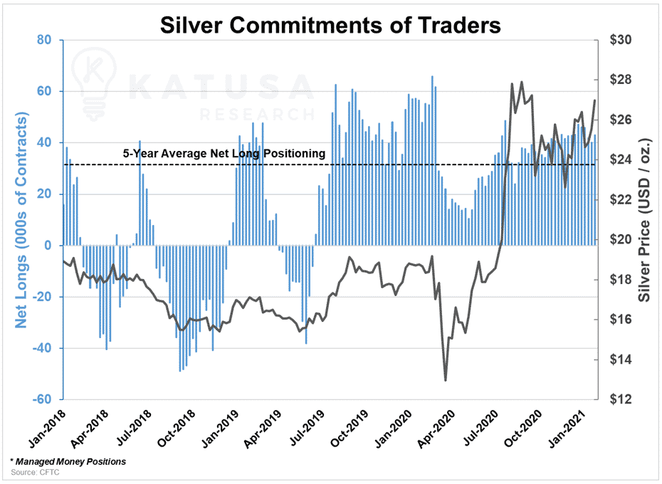Silver Commitments of Traders