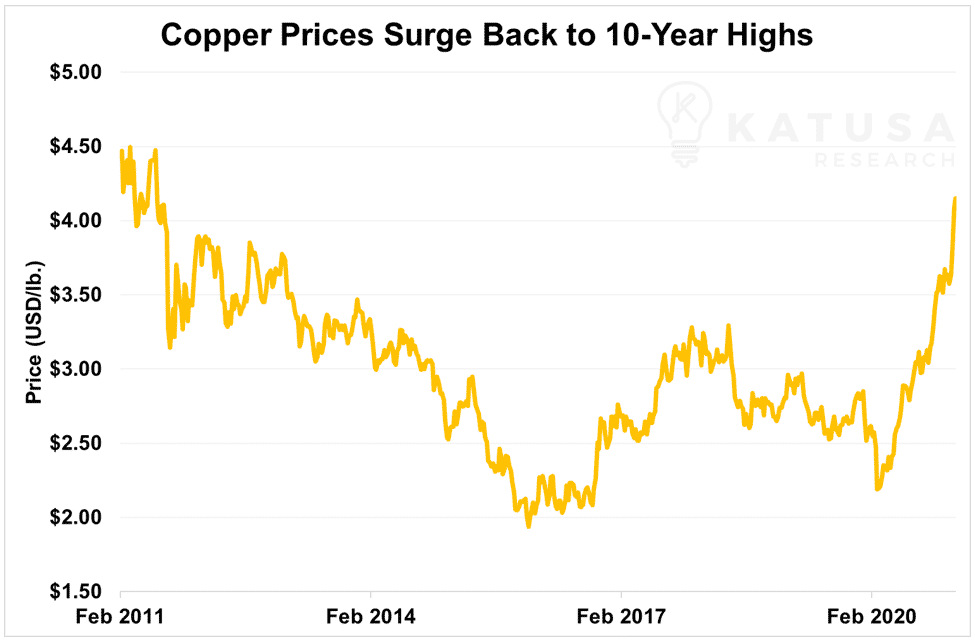copper prices surge back to 10 year highs