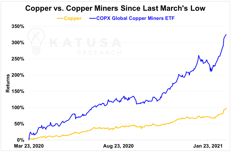 copper vs copper miners since last march's lows
