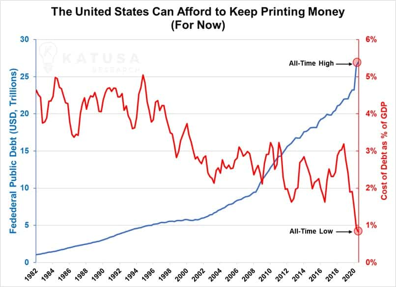 The US can afford to keep printing money for now