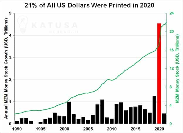 21% of all us dollars printed in 2020