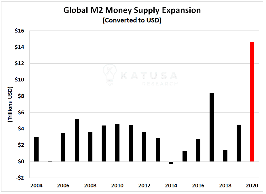 Global M2 money supply expansion