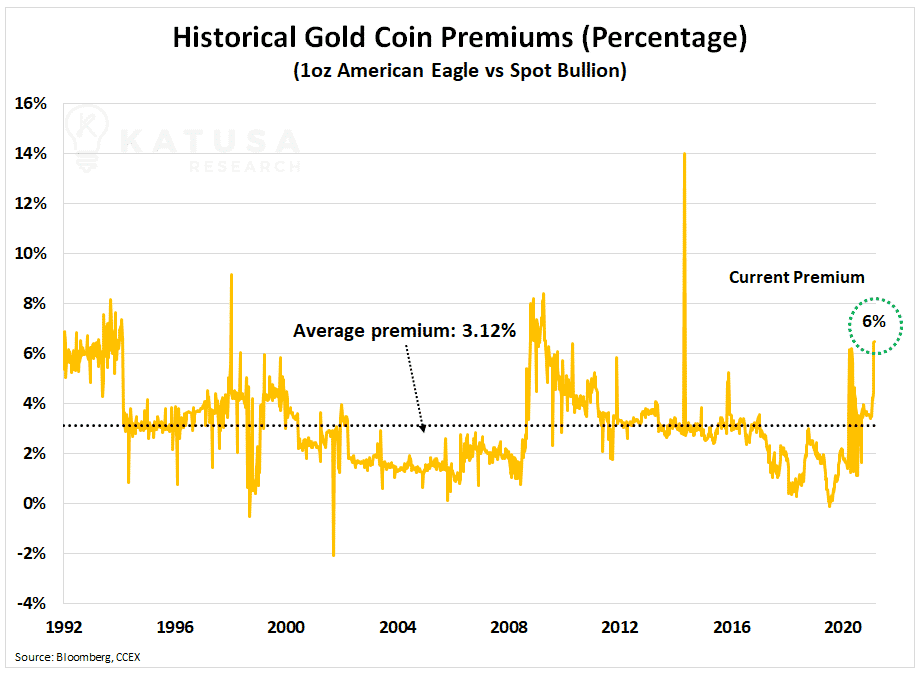 Historical Gold Coin Premiums Percentage