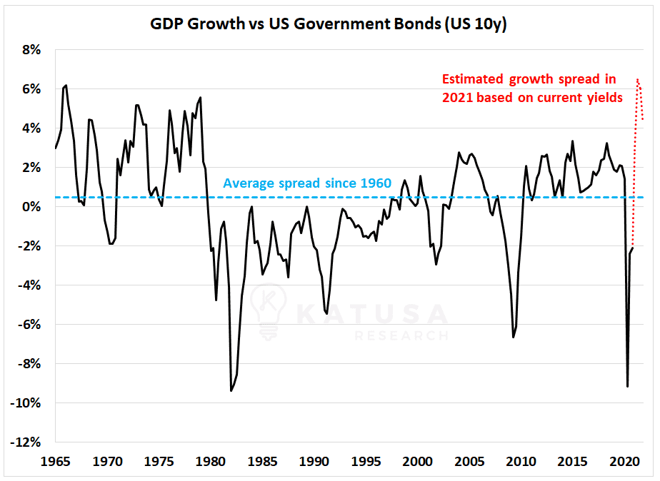 gdp growth vs us government bonds 10 years