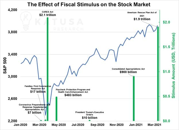 The Effects of fiscal stimulus on the stock market