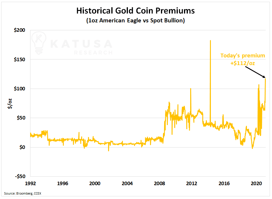 Historical Gold Coin Premiums