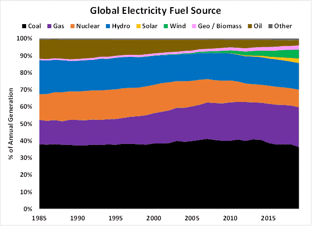 Global Electricity Fuel Source