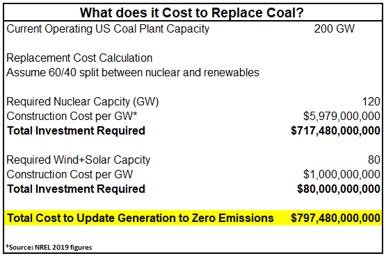 what does it cost to replace coal