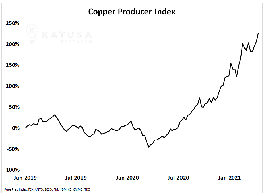 Copper Producer Index Katusa Commodities