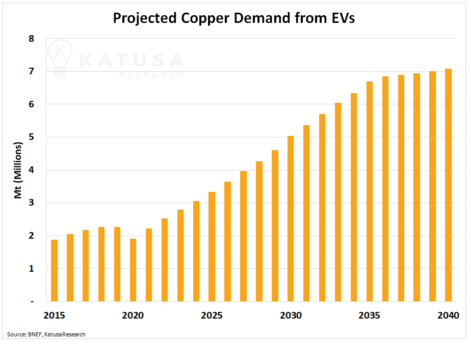 Projected Copper Demand from Evs Katusa commodities