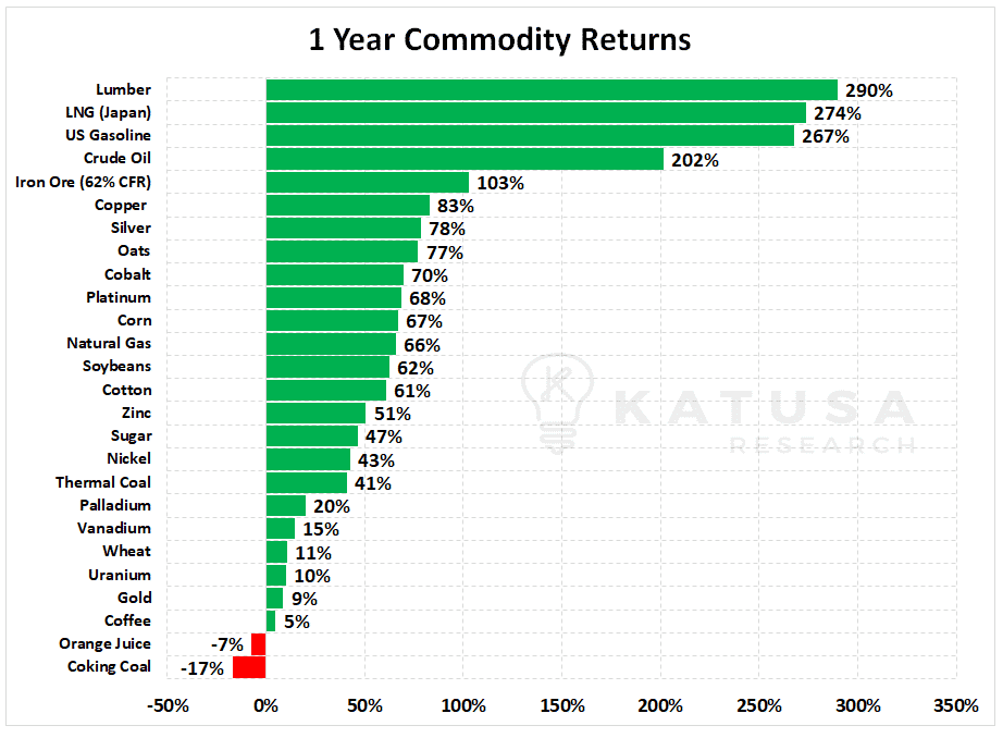 1 year commodity returns
