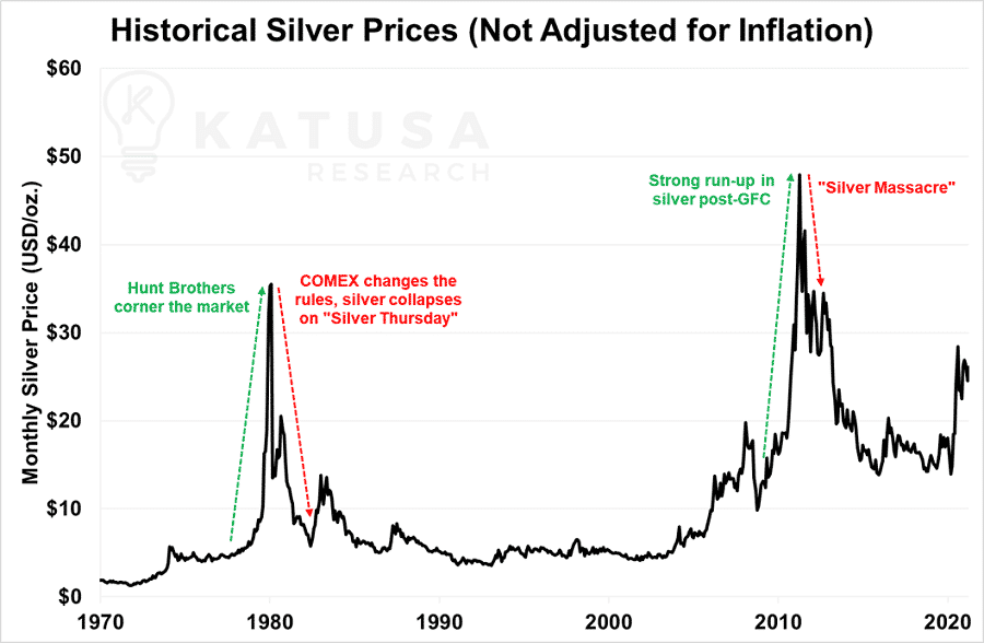 Historical Silver Prices Not Adjusted for inflation