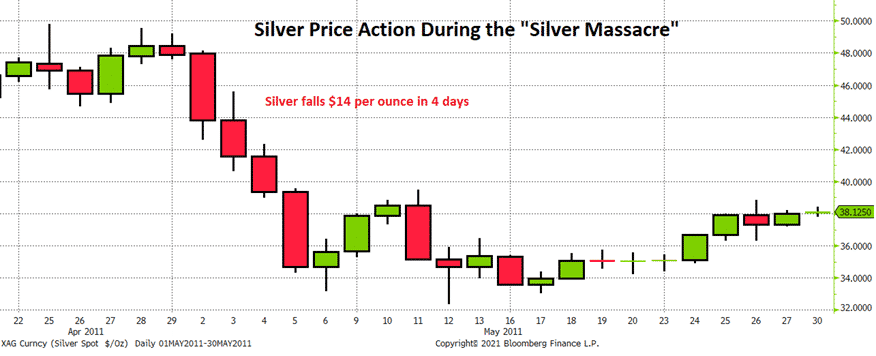 Silver Price Action During the Silver Massacre