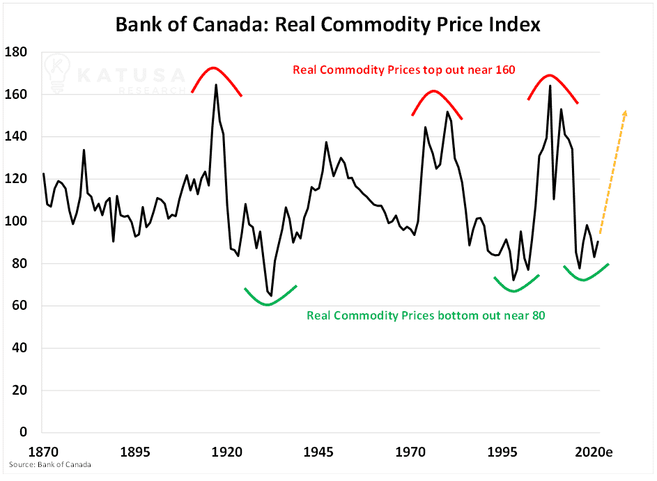 bank of canada real commodity price index