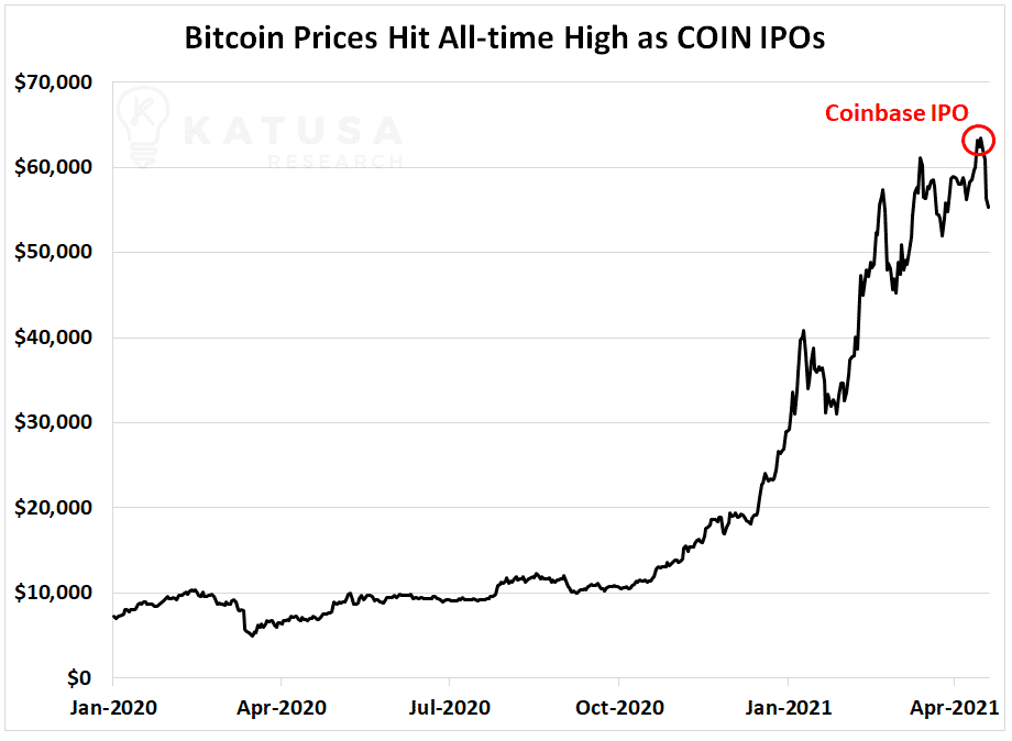 Bitcoin prices hit all time high as coin ipos Katusa commodities