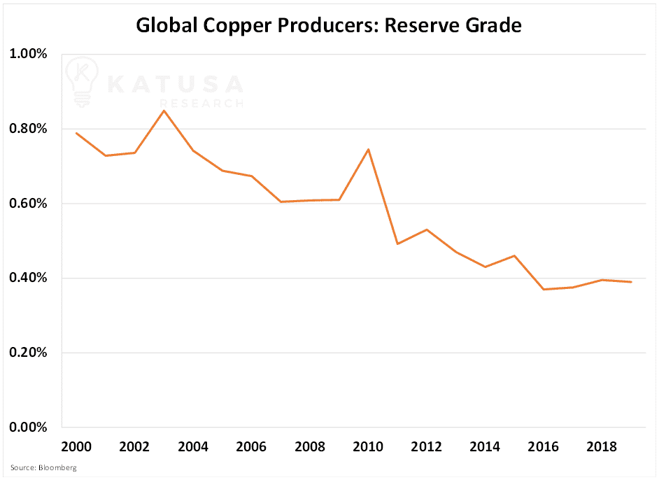 global copper producers reserve grade