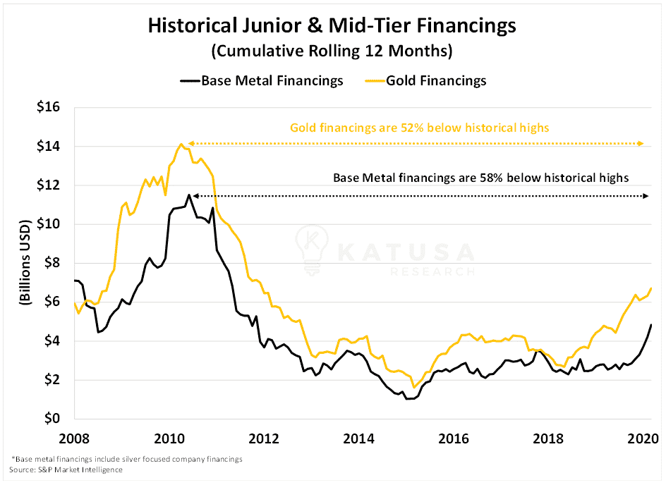 historical junior and mid tier financings