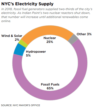 NYC electricity supply