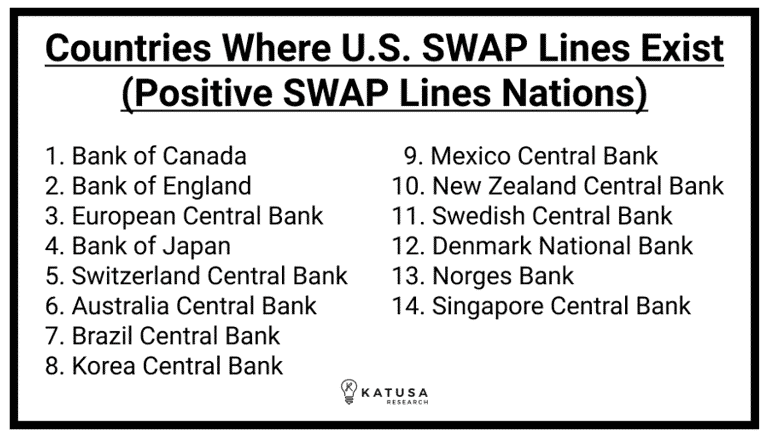 Countries where us swap lines exist positive swap lines nations