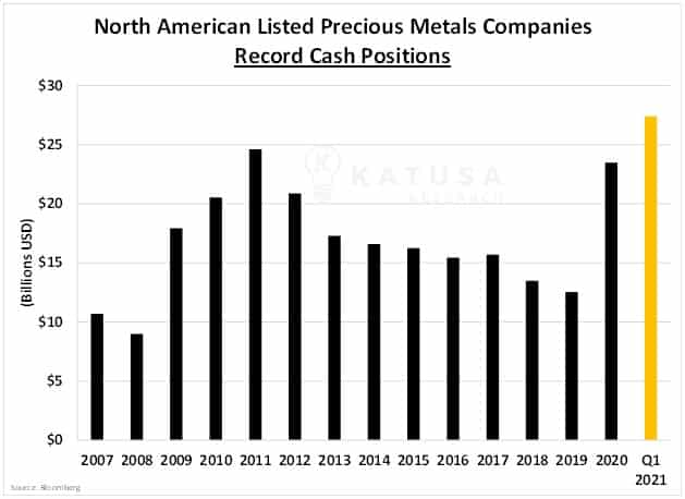 North american listed precious metals companies