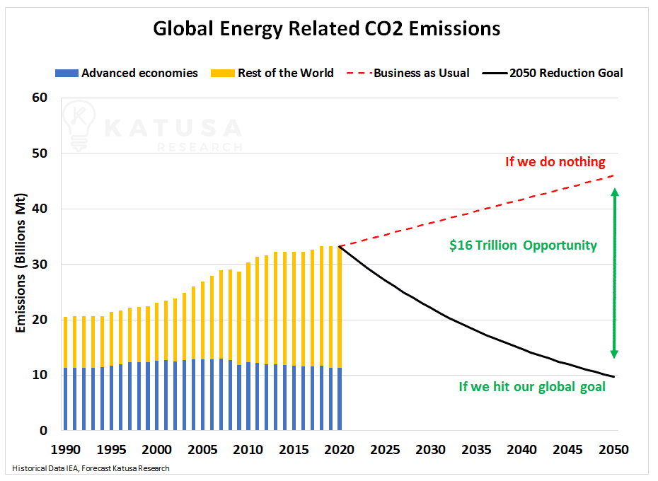 global energy related co2 emissions