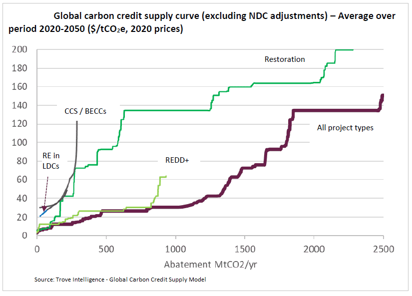 global carbon credit supply curve graph 2020-2050