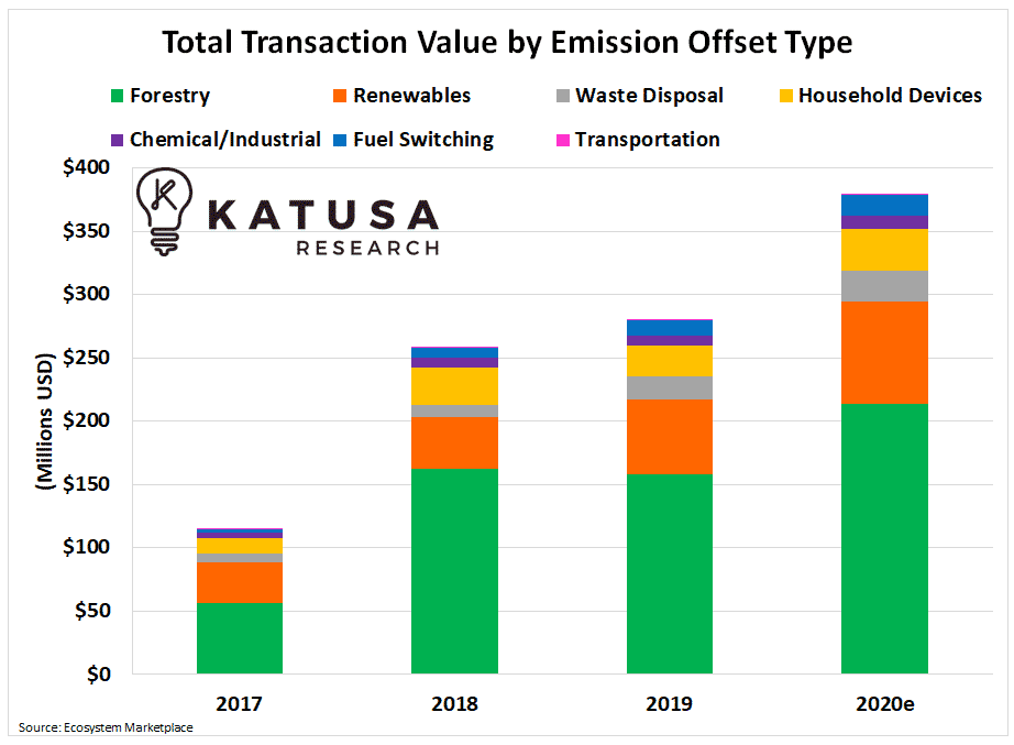 total transaction value by emission offset type graph